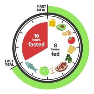 Intermittent Fasting Diet 16 - 8 Plan