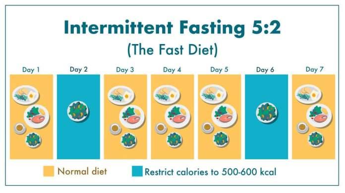 Intermittent Fasting Diet 5 -2 Plan